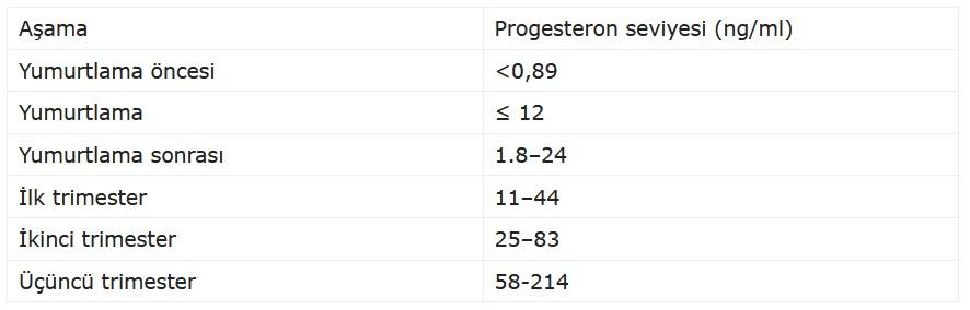 hamilelik_Progesteron_seviyesi.jpg