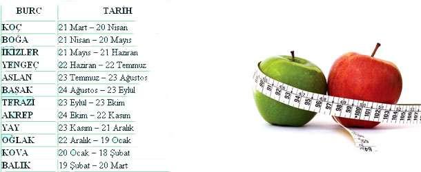 Burçlara Diyet Önerileri