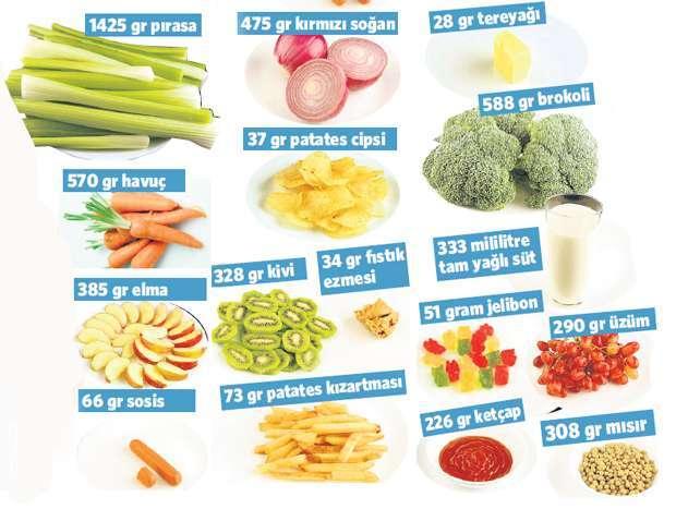 200 Kalorilik Diyet Nasıl Yapılır? – Kadınlar Kulübü