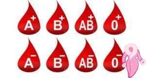 Kan Grubundan Kalp Krizi Analizi